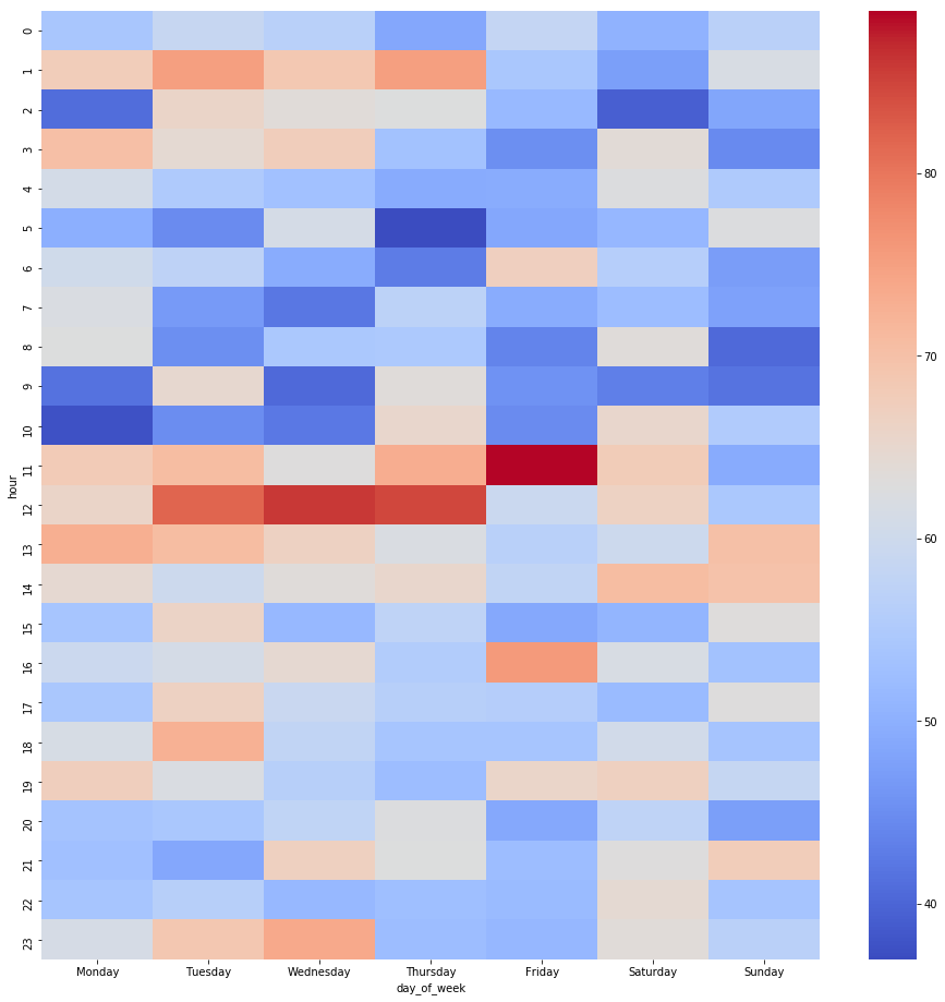 Heatmap of the best time to post