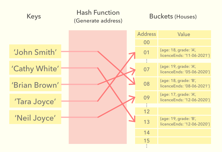 hash function picturised
