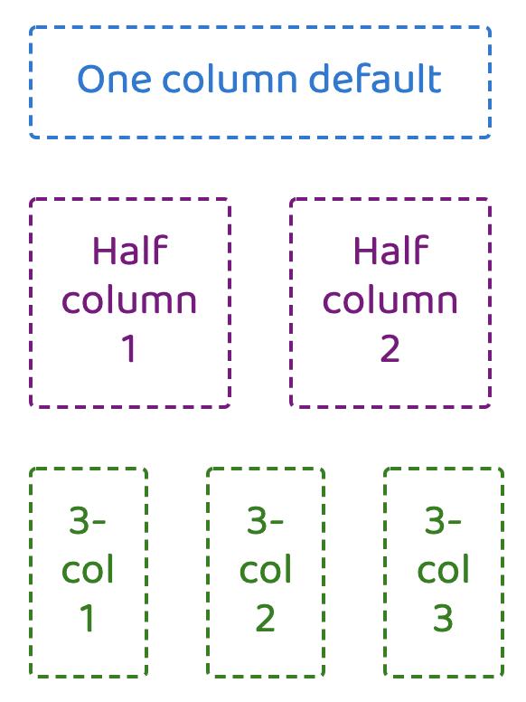 current flex column behavior on small viewport