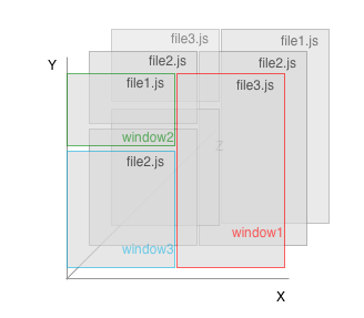 Vim 3 windows as viewport to buffers