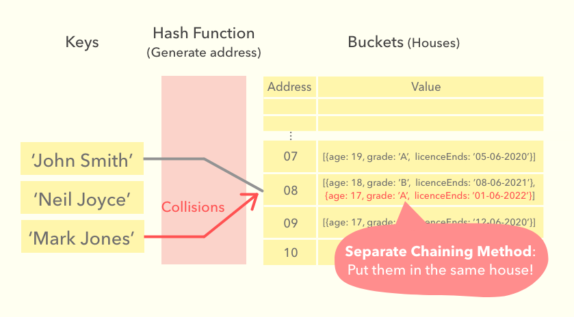 hash function with separate chaining