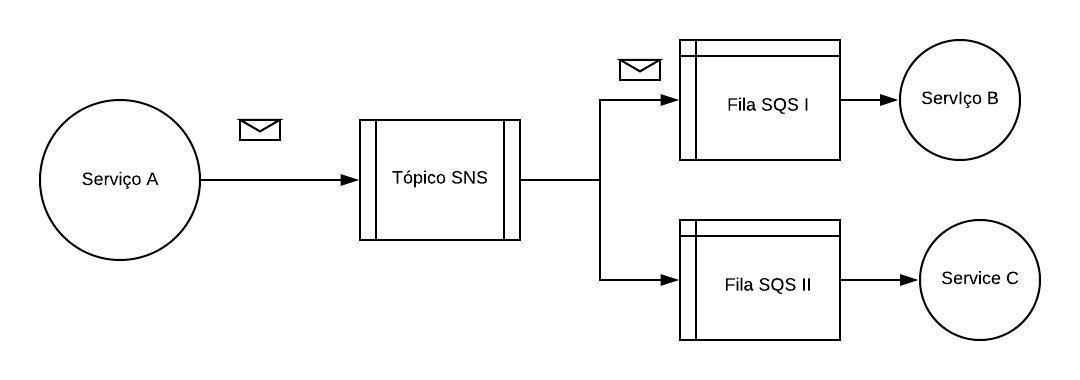 diagram_sns_sqs