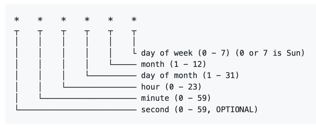 cron style scheduling