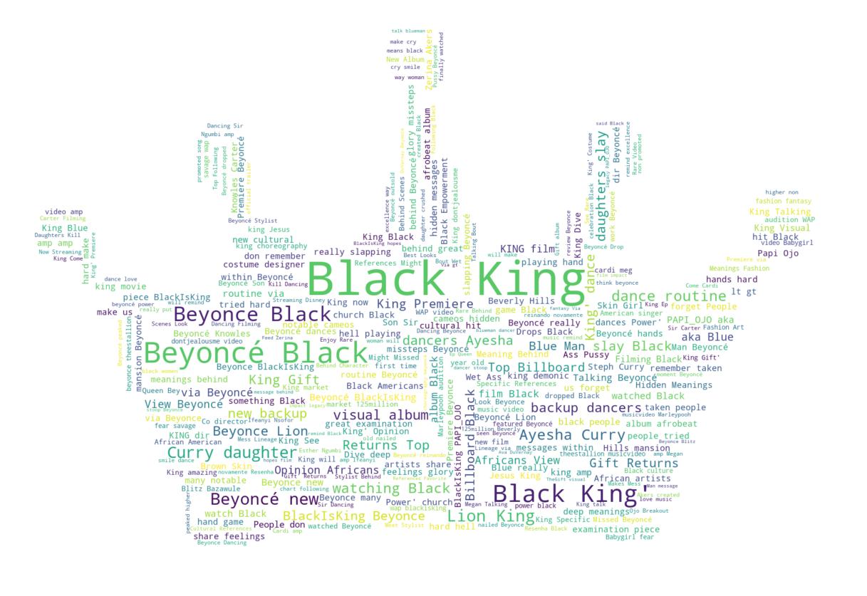 black_is_king_word_cloud.png