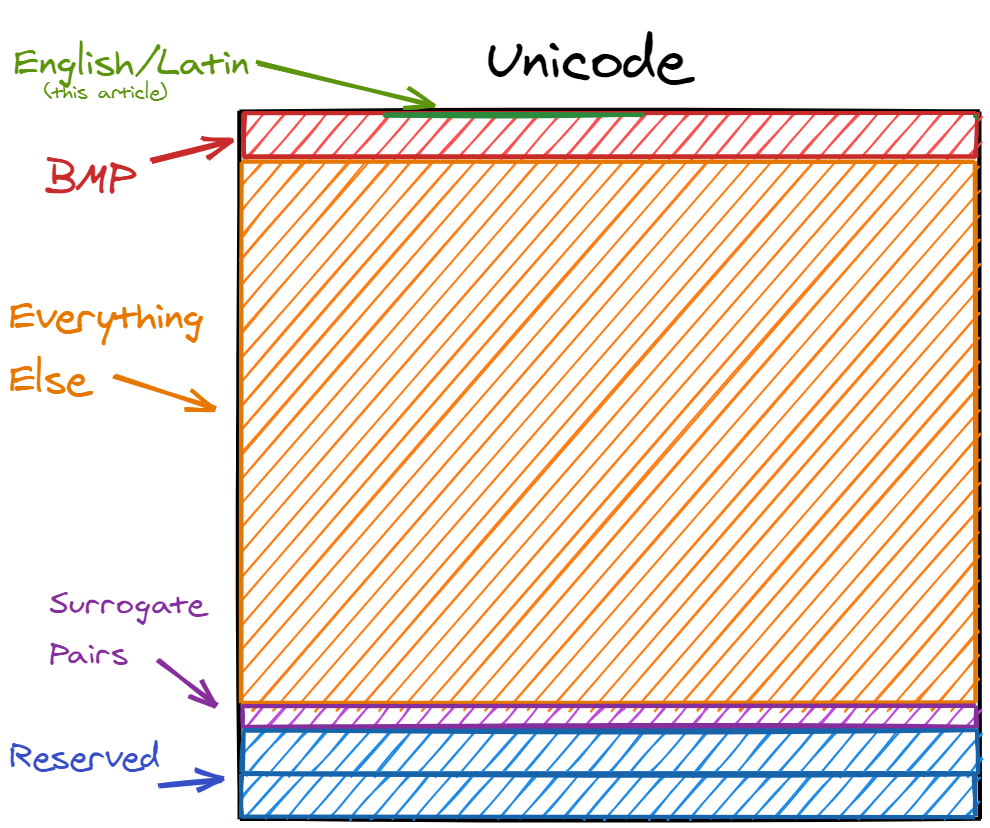 Unicode Block Infographic