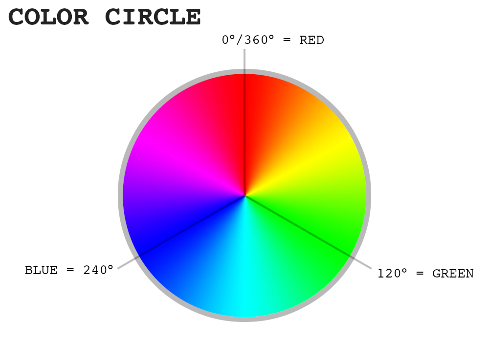 Color Circle (aka color wheel)