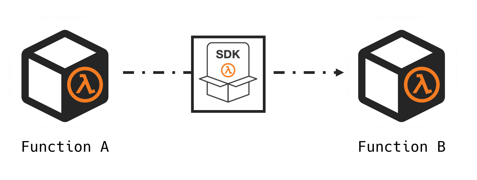 Black-box Functions A and B in AWS Lambda