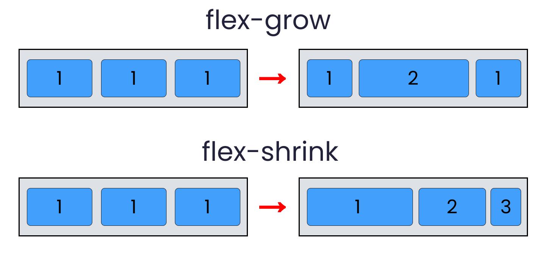 flex grow flex shrink flex wrap