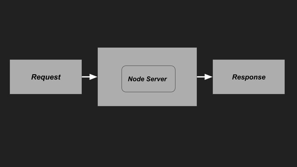 A simple Nodejs Application