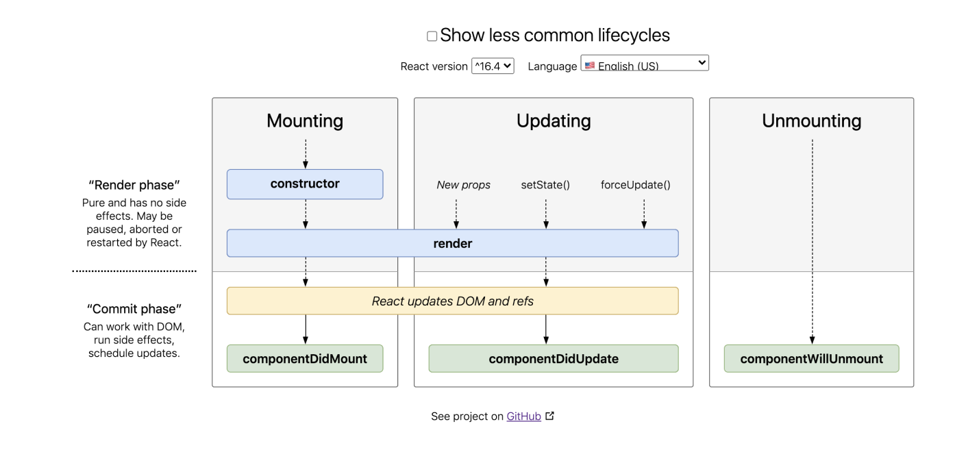 component lifecycle methods