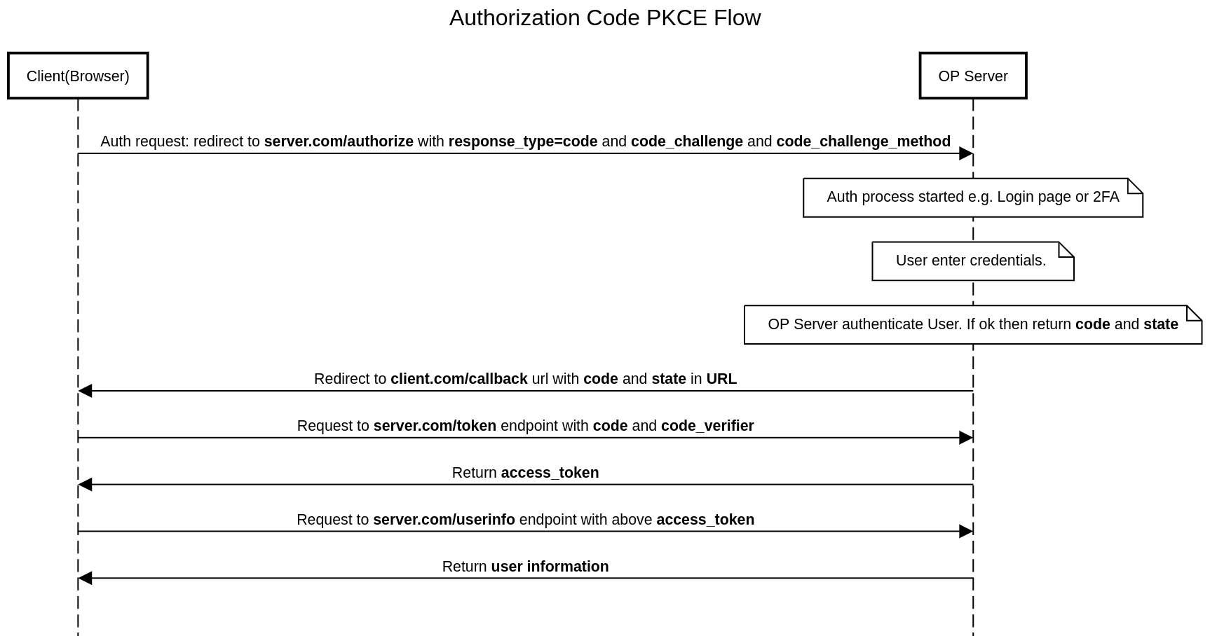 The Best Security for Single Page Applications OpenID Connect OAuth 2.0 Authorization Code PKCE Flow