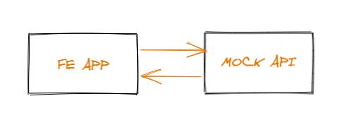 FE - Mock API pic