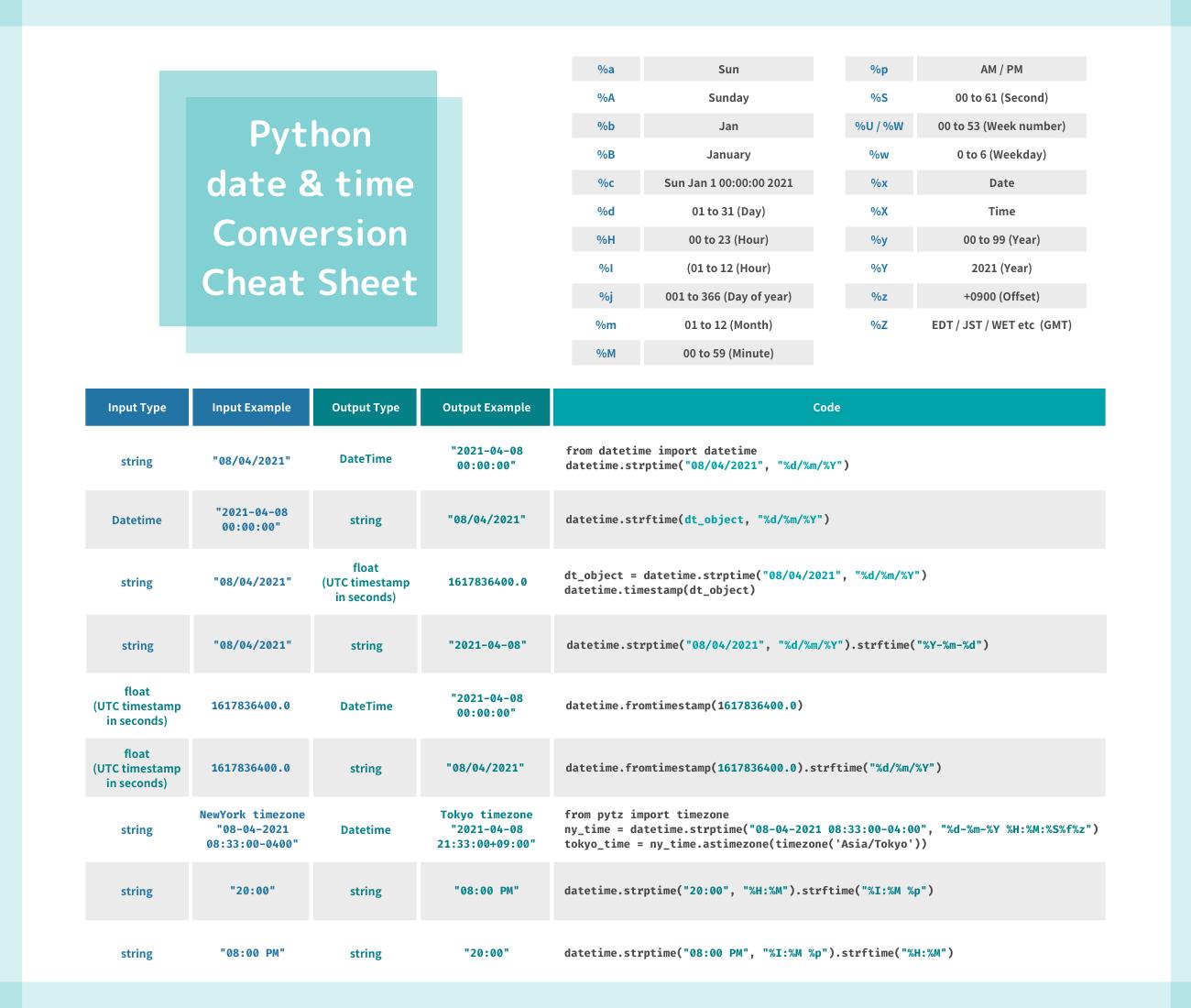Python date & time conversion CheatSheet