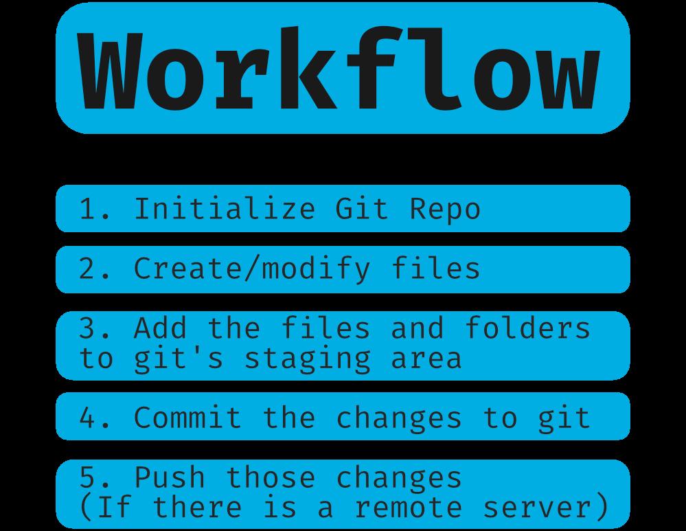 Git workflow steps