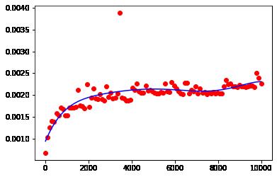 binary search runtime graph