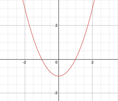 Plot for `f(x) = x^2 - 1`