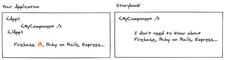 Describing building components in Storybook vs. your applciation