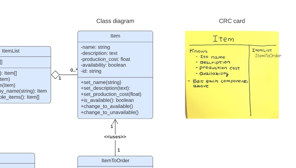 a CRC card translated to class diagram
