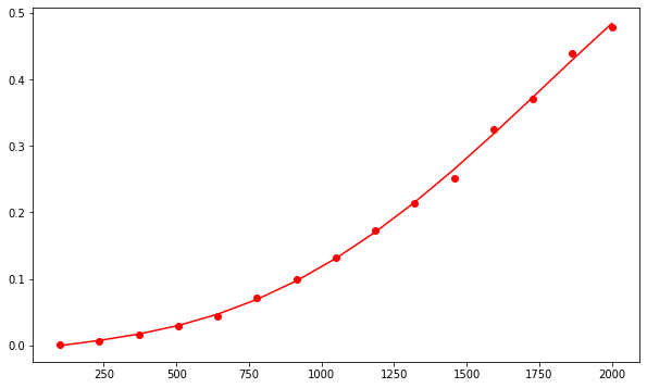 insertion sort runtime graph