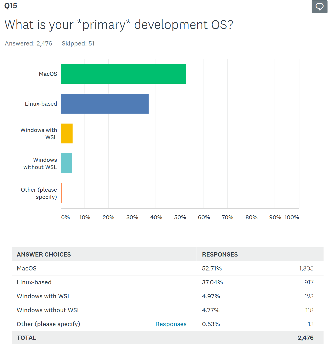 What is your primary development OS? Answer: Not Windows