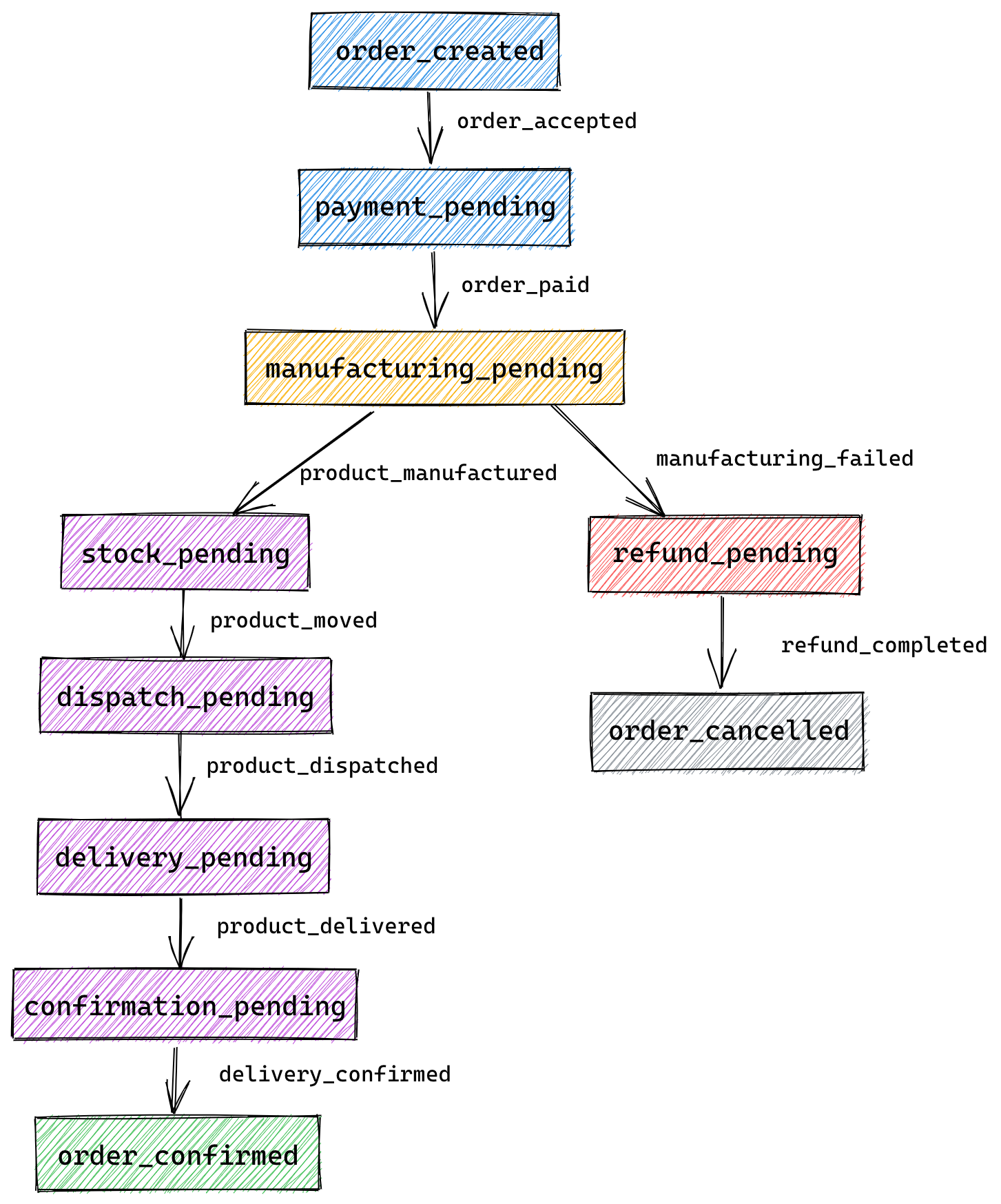 State Diagram with Errors
