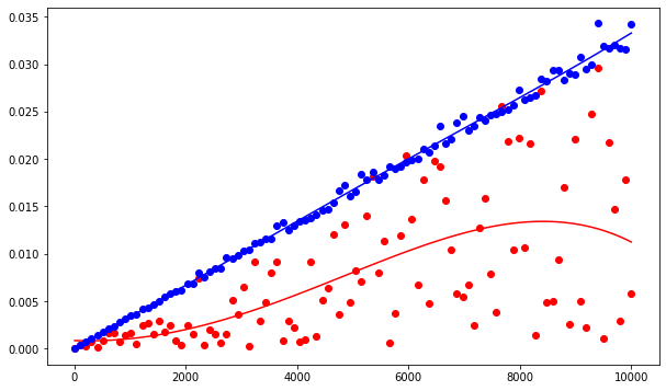 linear search runtime graph