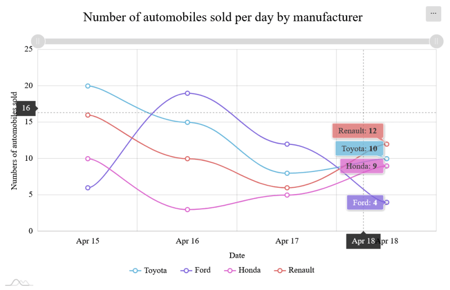 Data visualization: Using amCharts in React.js with Mojo