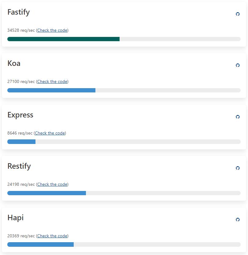 Benchmark sur le site Fastify.io