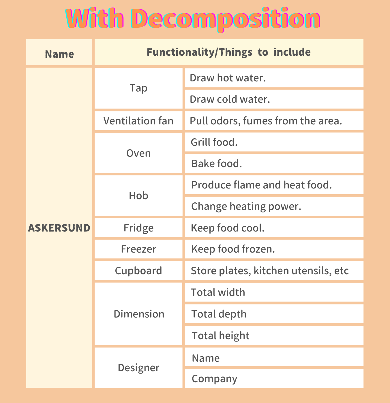 With decomposition