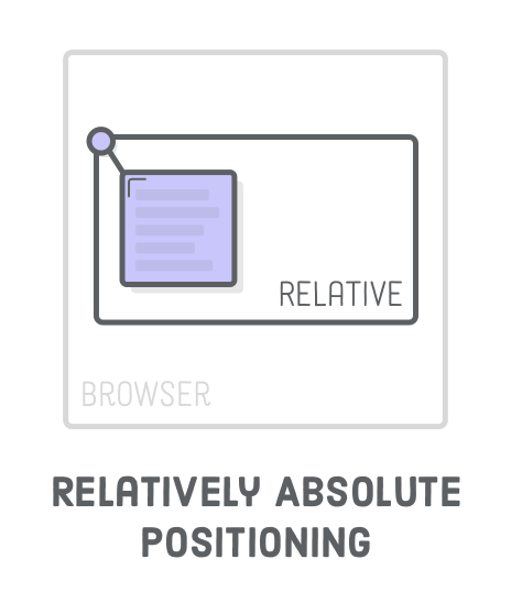 BrowserWindow = position relative, BrowserView = position Absolute