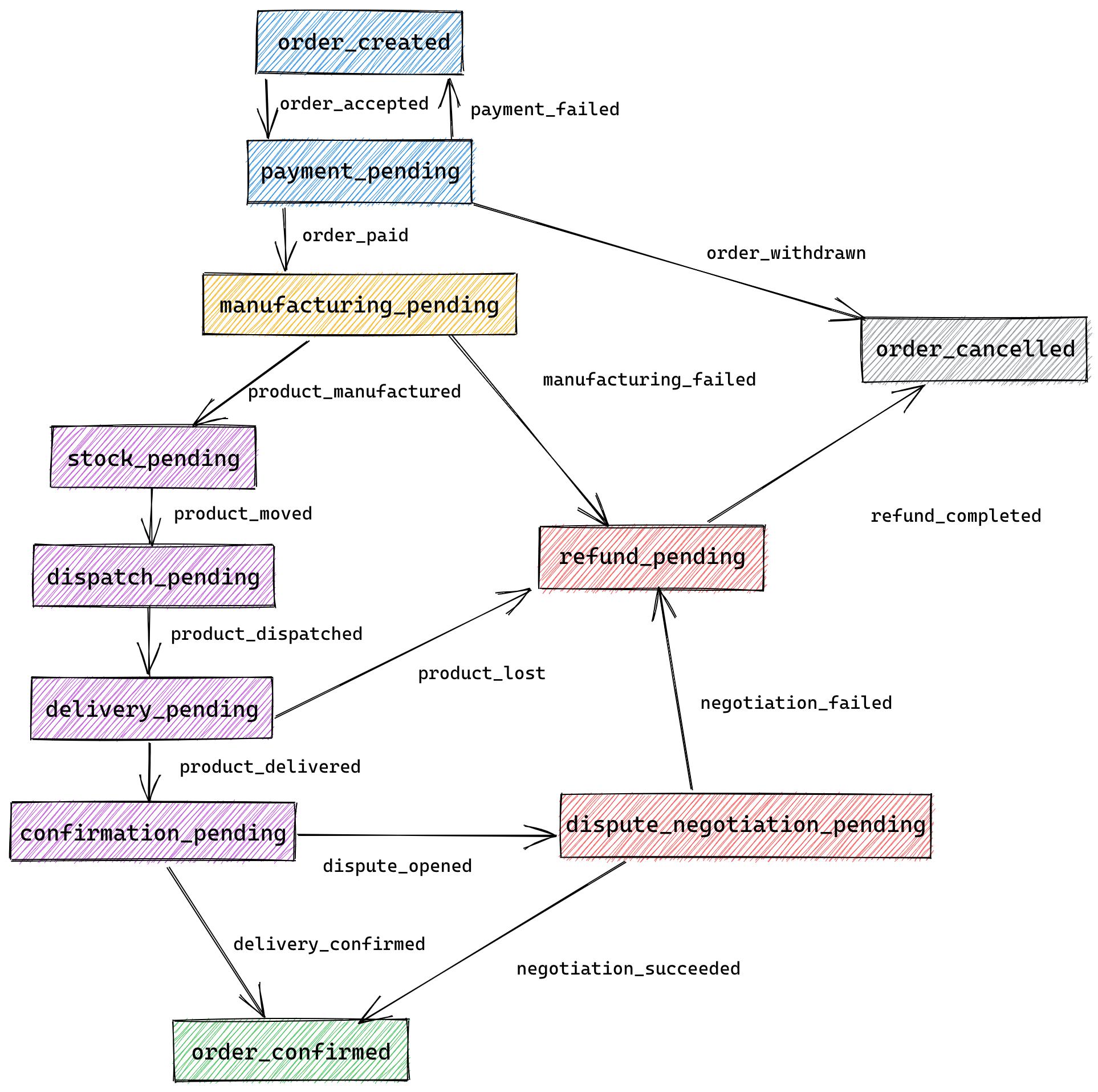 Full State Diagram