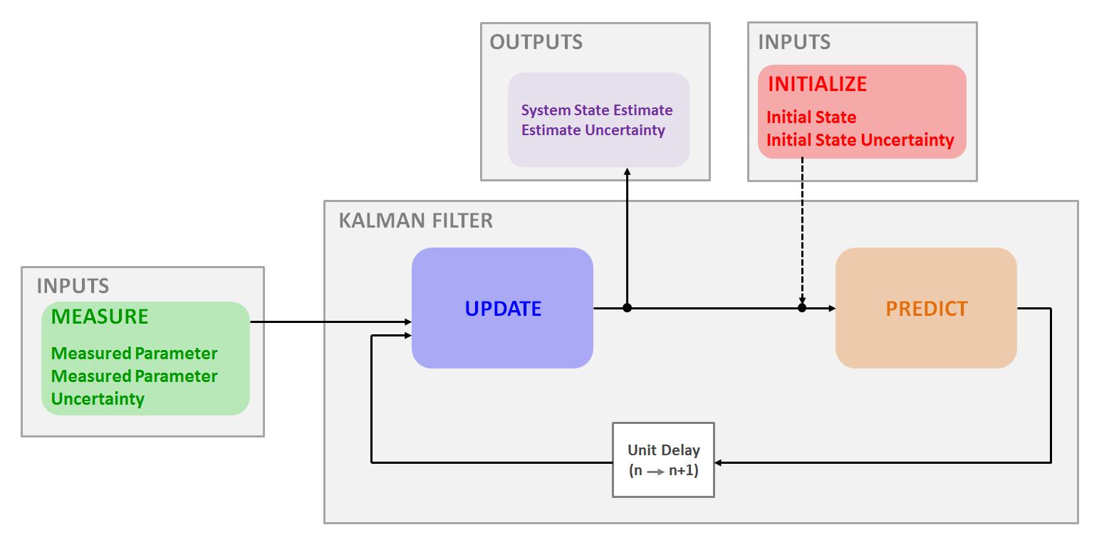 Kalman Filter Algorithm