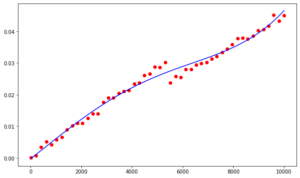 sum function runtime graph with line of best fit