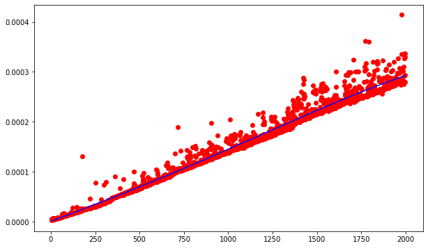 mystery function 1 runtime graph