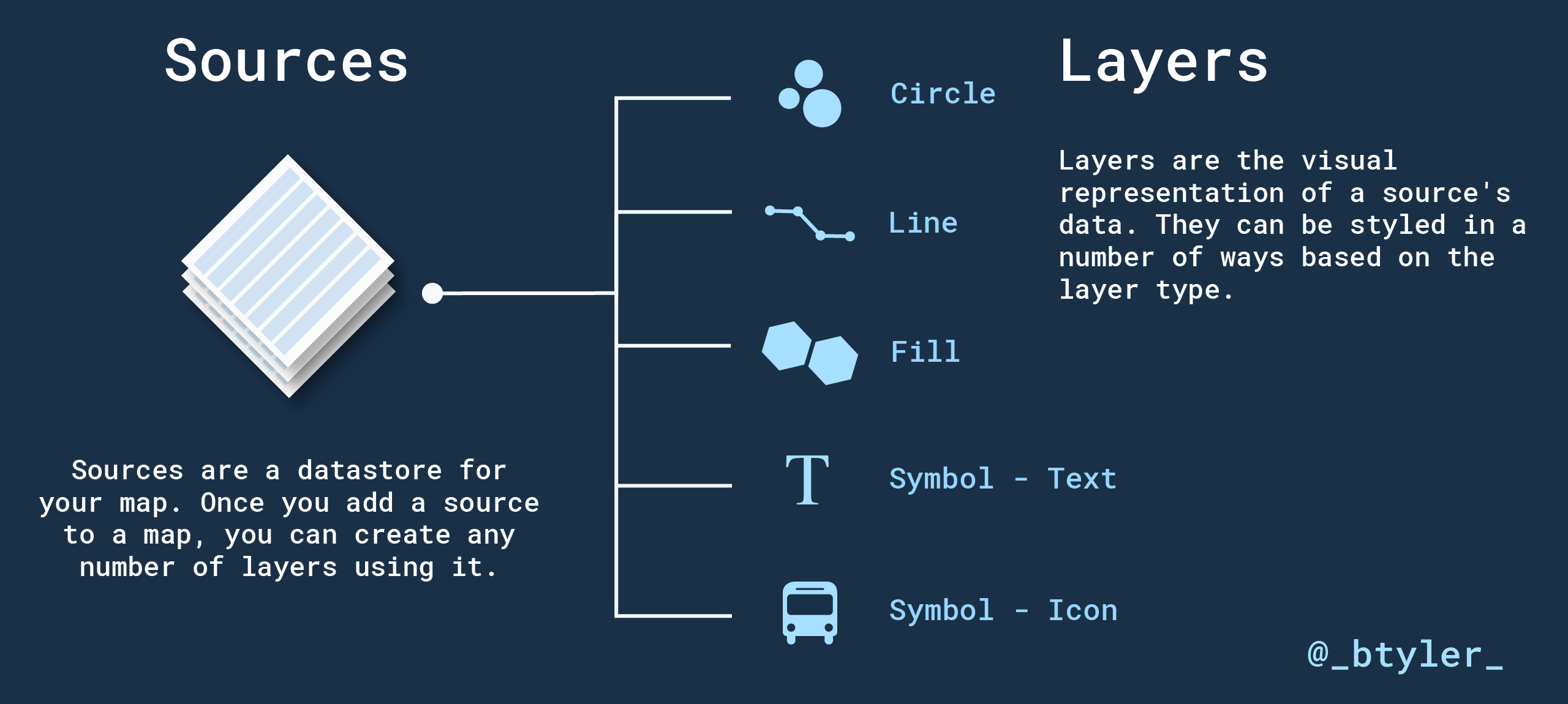 Sources and Layers Infographic
