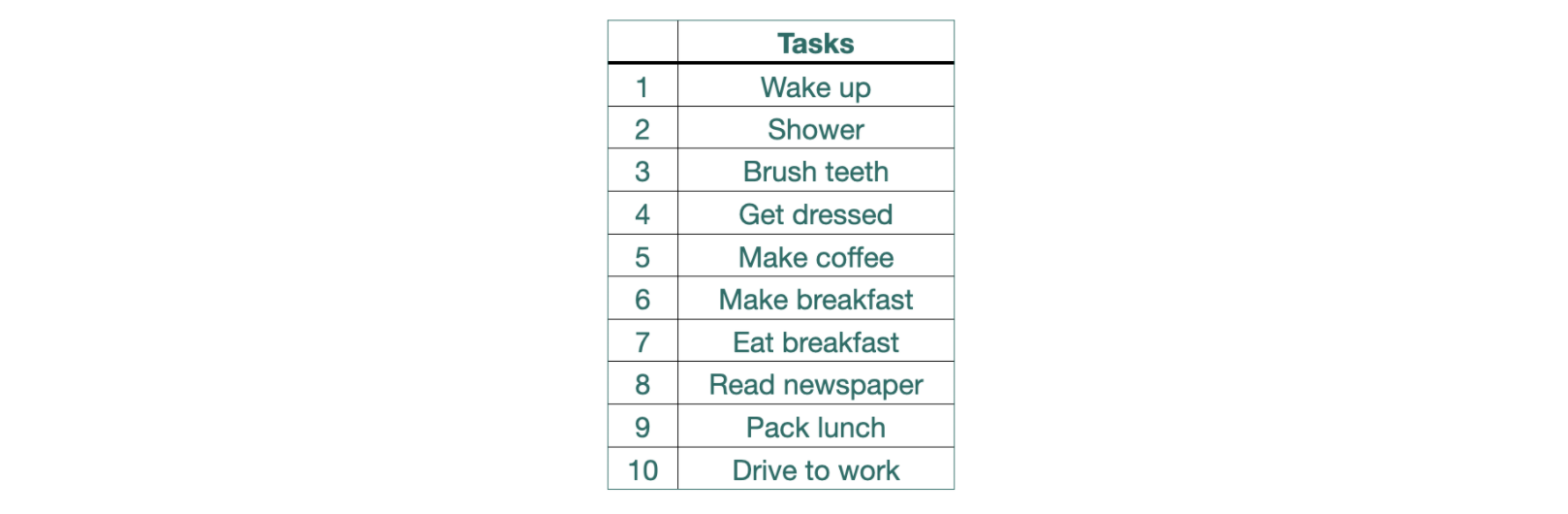 Initial workflow