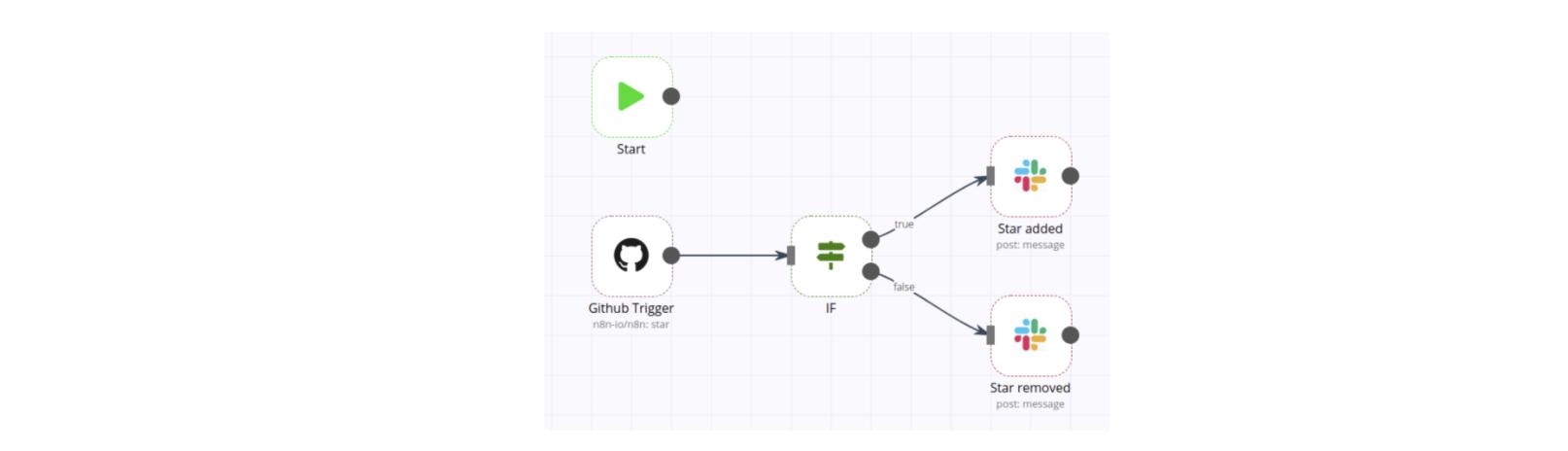 Sample visual workflow