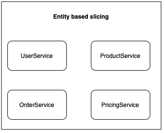 entity based slicing