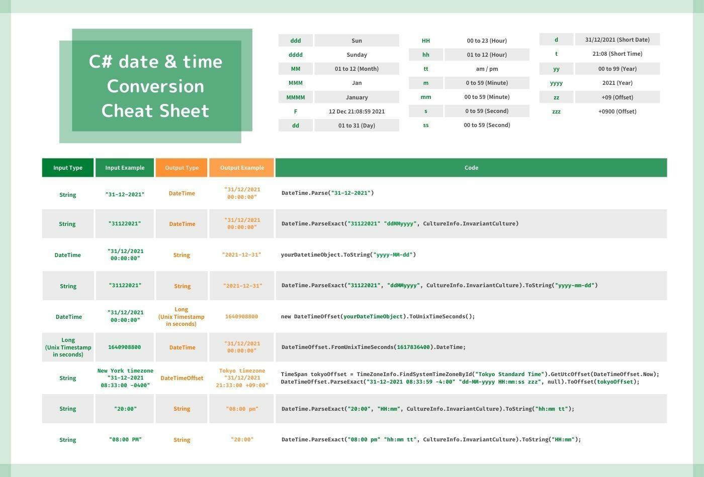 C sharp datetime conversion cheat sheet