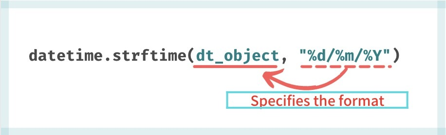 DateTime object to String