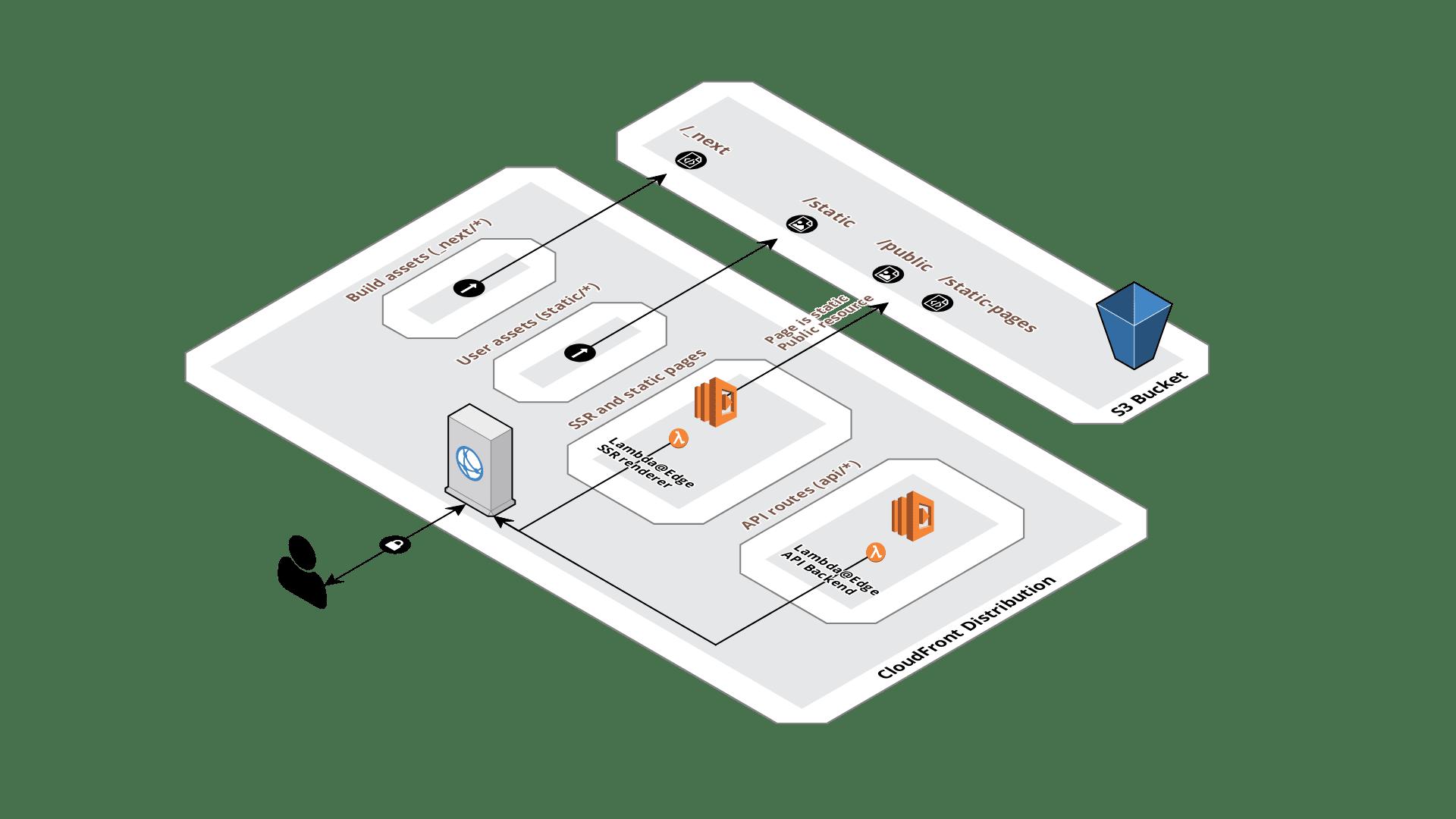 Serverless Nextjs Architecture